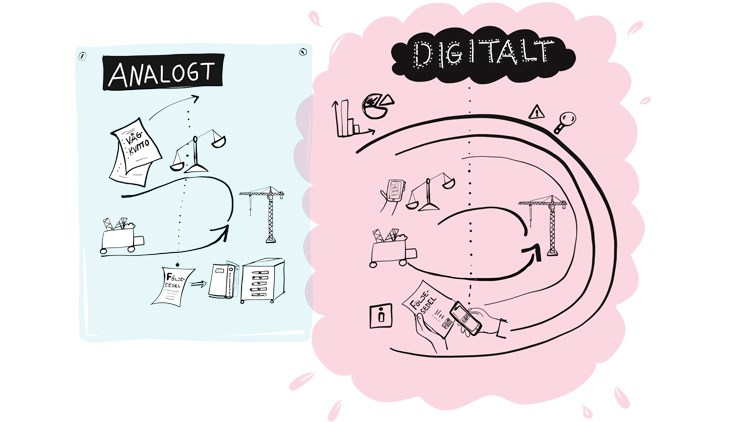 Illustration som visar processen analogt och digitalt.